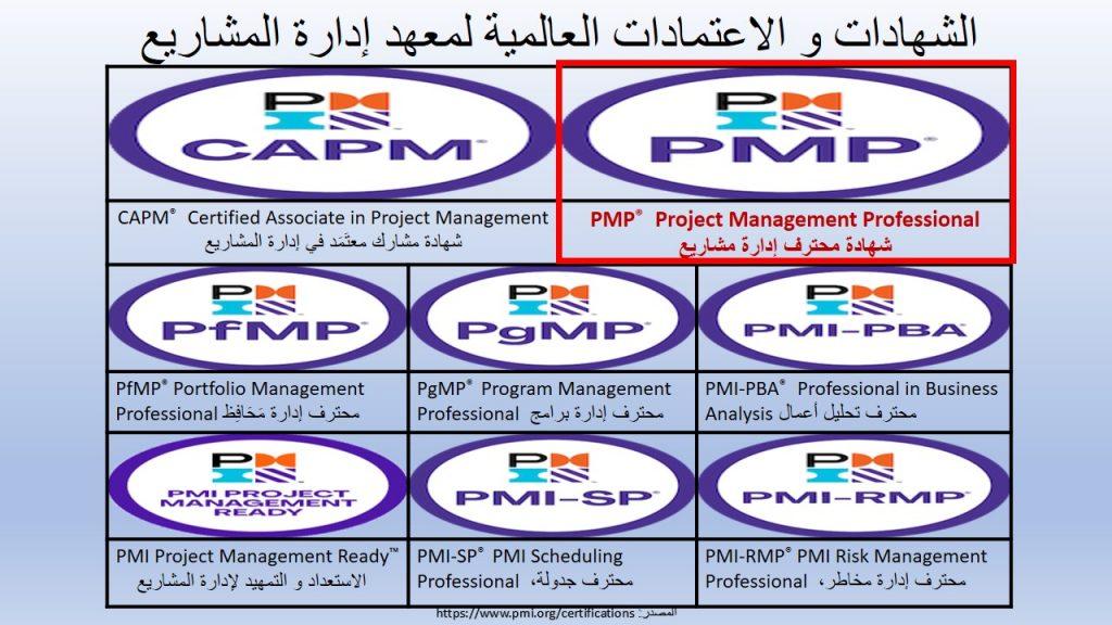 شهادة محترف إدارة مشاريع هي أبرز شهادة يصدرها معهد إدارة المشاريع، لكنها ليست الوحيدة التي يصدرها المعهد لذات المجال