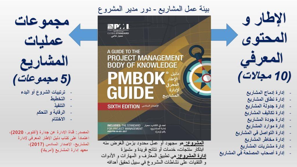 هذا النموذج الحصري للقناة يوضح جميع الجوانب الخاصة بإدارة المشاريع و الواجب دراستها و فهمها للحصول على شهادة محترف إدارة مشاريع