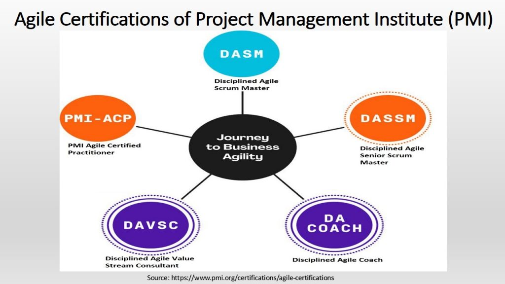 Agile certification is a special category of certification offered by Project Management Institute (PMI).