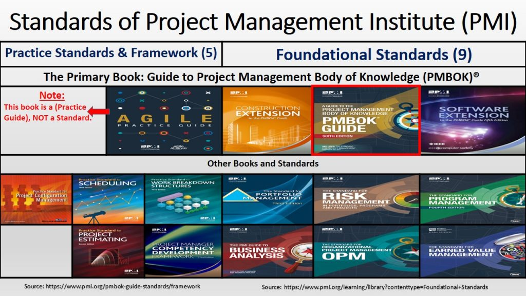 PMI divides its standards to foundational and practice & frameworks.