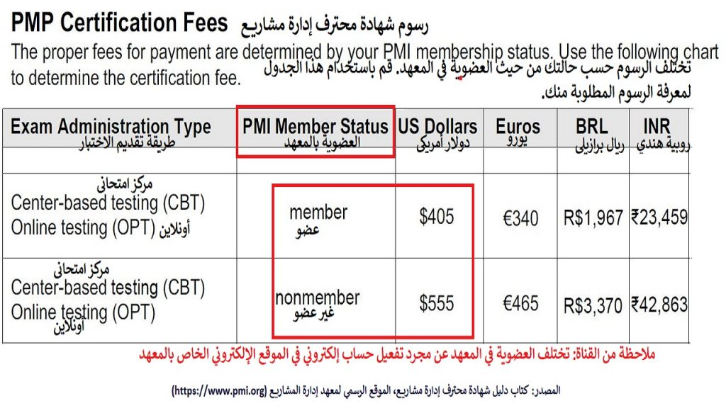 رسوم اختبار شهادة محترف إدارة مشاريع هي 555دولار أمريكي لغير الأعضاء بمعهد إدارة المشاريع