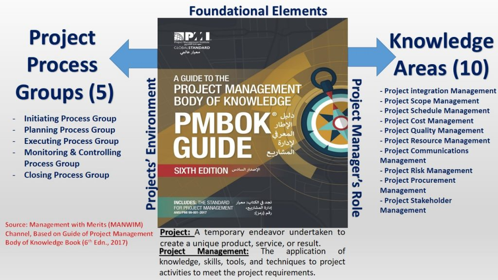 This exclusive model of Management with Merits (MANWIM) Channel (Oct, 2020) shows an inclusive representation of key elements of PMBOK® and project management in general.