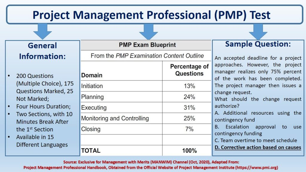 PMP Test can be taken totally online (200 multiple choice questions - 4 hours).