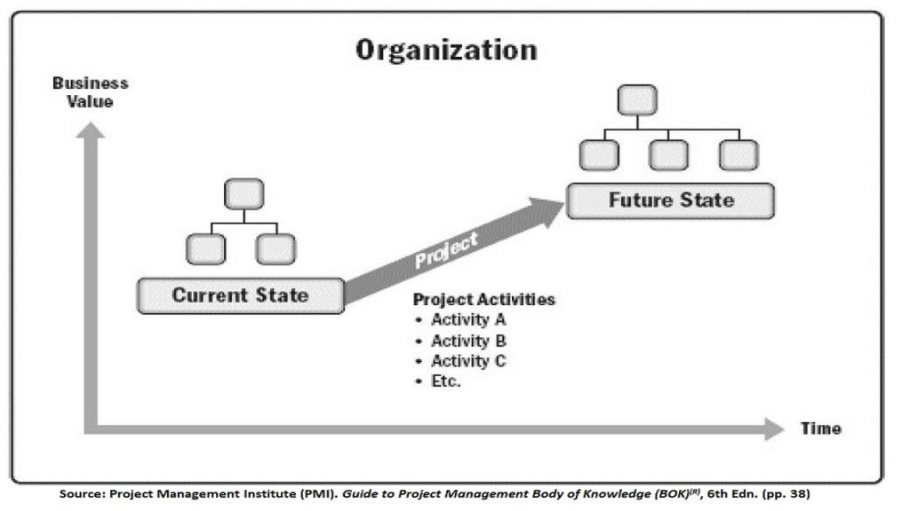 Projects take organizations from a current state towards a desired future states via utilizing good project management knowledge, skills and techniques.