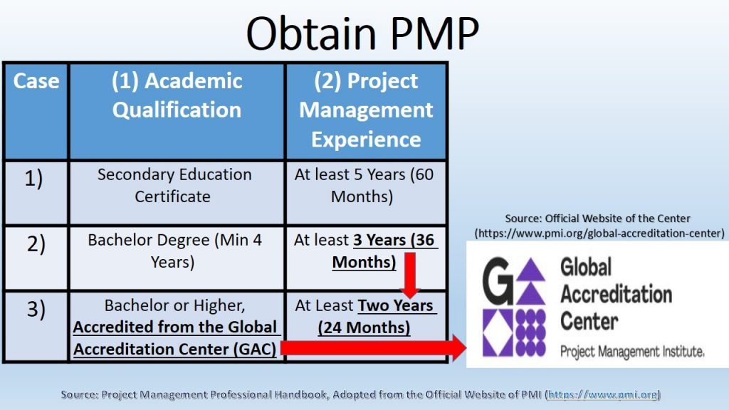 Accreditation of university educational programs from the Global Accreditation Center reduces the number of required years of project management experience.