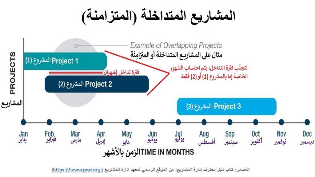لا يقبل معهد إدارة المشاريع احتساب شهور أو سنين الخبرة للمشاريع المتزامنة