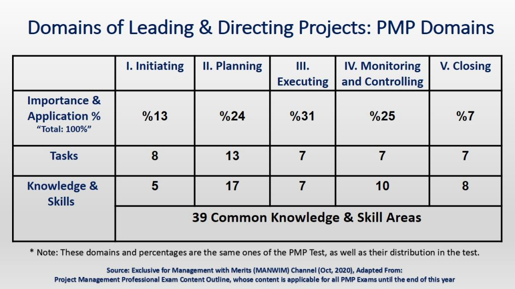 To Obtain and Maintain PMP , you need to have project management experience years in directing and leading projects, as per PMP's domains, tasks, knowledge and skills.