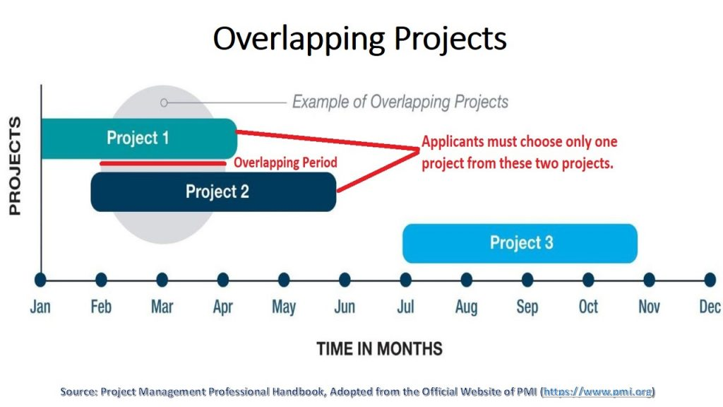 You can't obtain and maintain PMP by recording project management experience months/years at two or more projects simultaneously (overlapping projects).