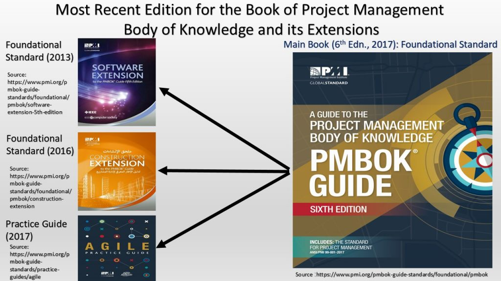 PMBOK® Guide has been extended to include the main book and three other extensions.