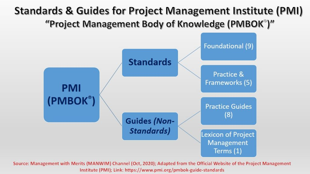 Project Management Institute divides Project Management Body of Knowledge to Standards and Guides.