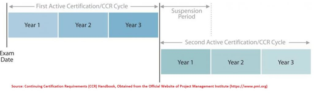To obtain and maintain PMP , you must renew it during the 3-years cycle or maximum by the end of the 1 year suspension period after the cycle expires.
