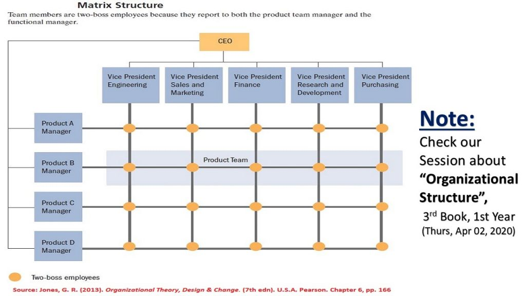 Most modern businesses utilize the matrix organizational structure, which is based on projects and team work.