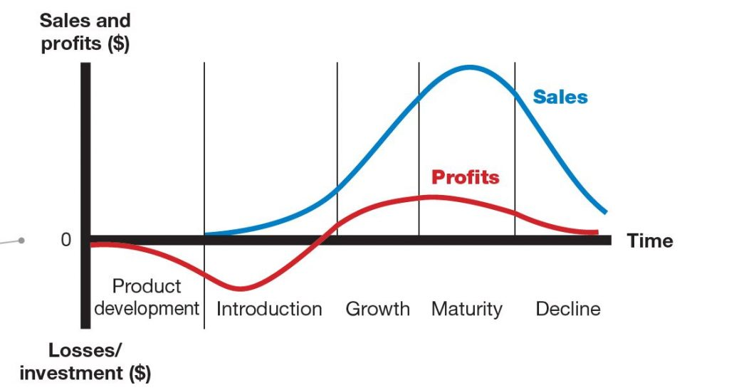 Products (Services) Life Cycle (five stages) are based on the level of sales and time.