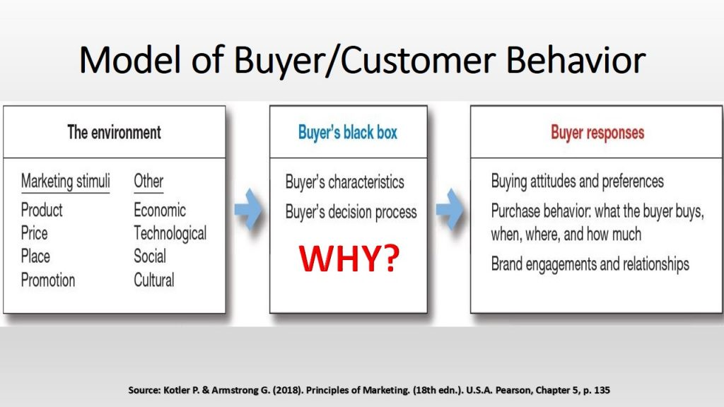 Customers purchasing behavior model consists of the environment (which affects the buyer's black box), and the (black box), which can be observed via the (buyers responses), the final component.