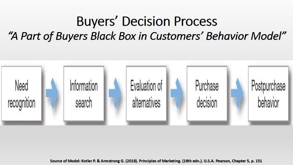 Buyers decision process is part of the customers behavior model. Taking the decision to purchase a product or service is part of this process