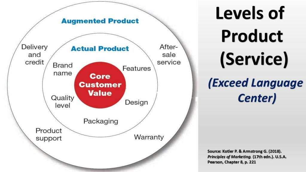 Marketing strategy and product  : The product that reflects the value of the strategy consists of different levels (three), with the core value as the basic level.