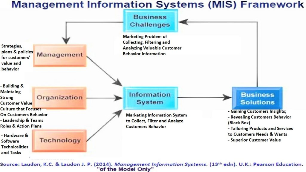 Marketing information system has managerial, organizational and technological dimensions in order to solve the problem of collecting, filtering and analyzing customers purchasing behavior .