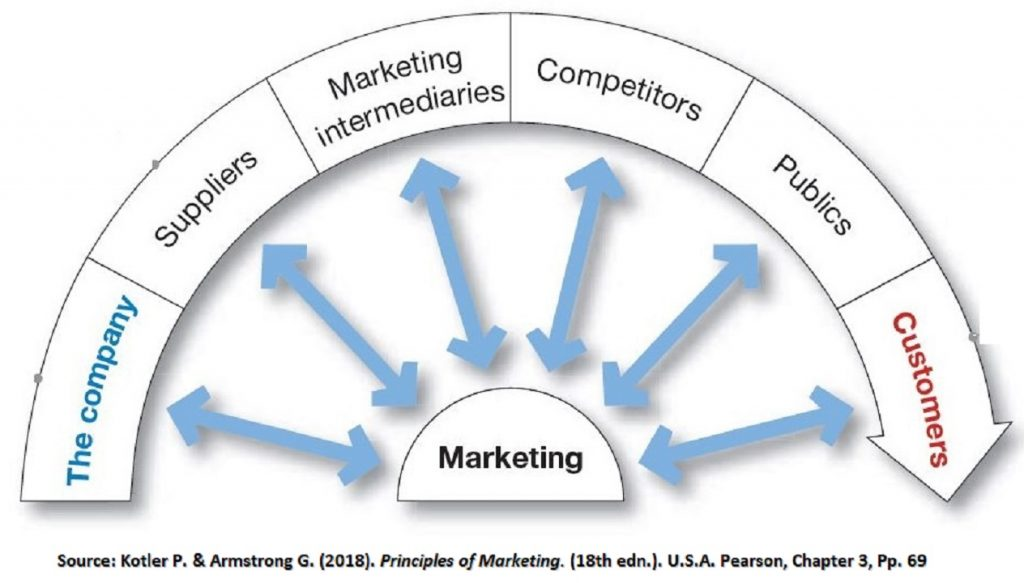 Marketing micro environment consists of the parties and forces that directly interact with the company, such as suppliers, competitors and customers.