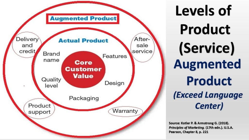 The Review Day at Exceed is part of its (Augmented Product/Service) Level of its Unique Offering and Service.