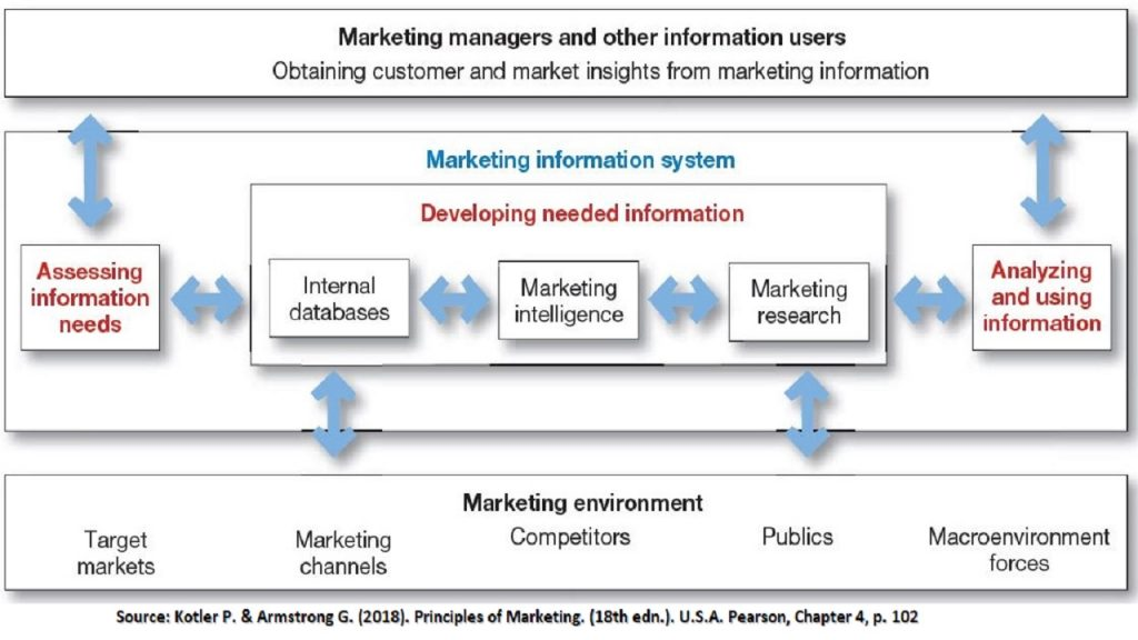 Marketing information system is able to collect, process and provide valuable customers behavior output (customers insights).