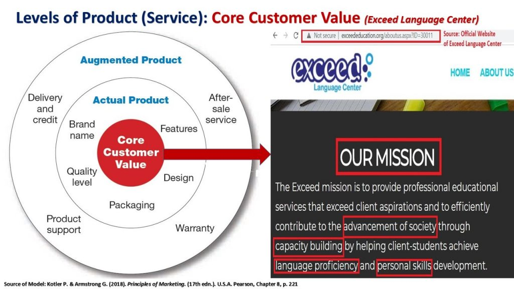 The core customer value level of Exceed's product (service) is to fulfill Yemenis needs and wants in prospering themselves and the society via superior English Language Education, Skills & Learning.