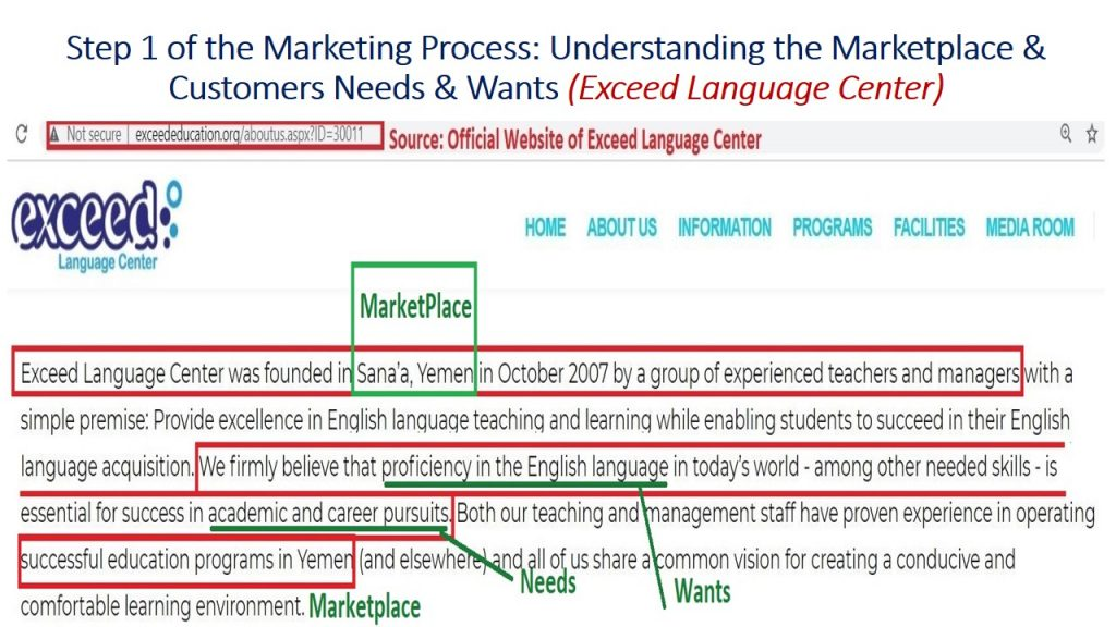 Marketing strategy and products must start with understanding of the marketplace and customers needs and wants, as what Exceed does with the Yemeni market and Yemenis needs and wants of outstanding English Language Education.