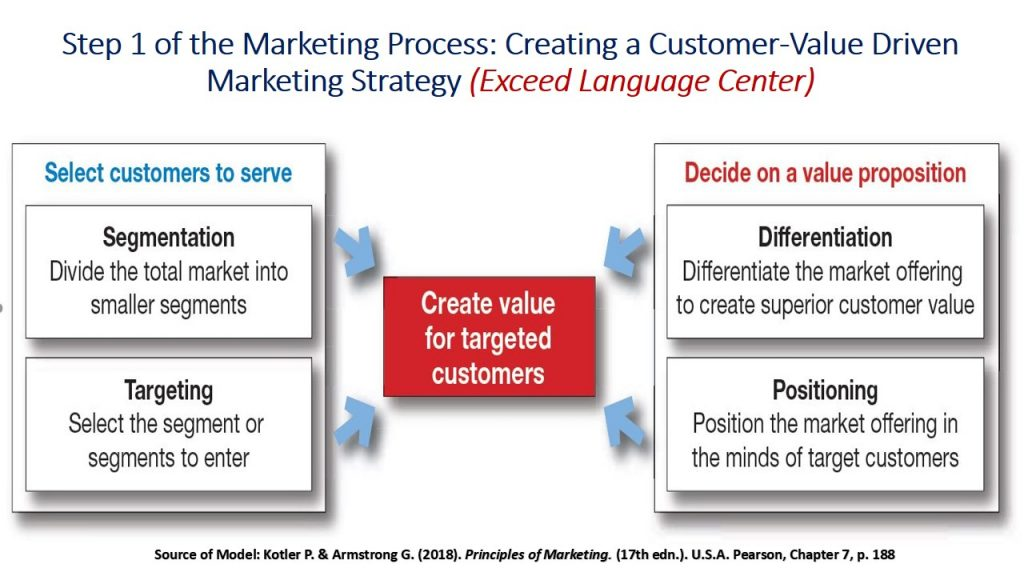 The Customer-Value Driven Marketing Strategy answers the questions of who are the customers to provide value to and how to provide value to them.