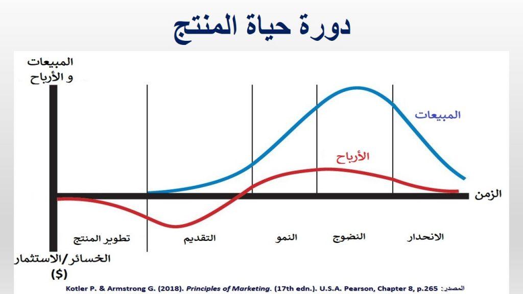 يمر المنتج بأربعة مراحل في دورة حياته، و هي التقديم، النمو، النضوج و الانحدار
