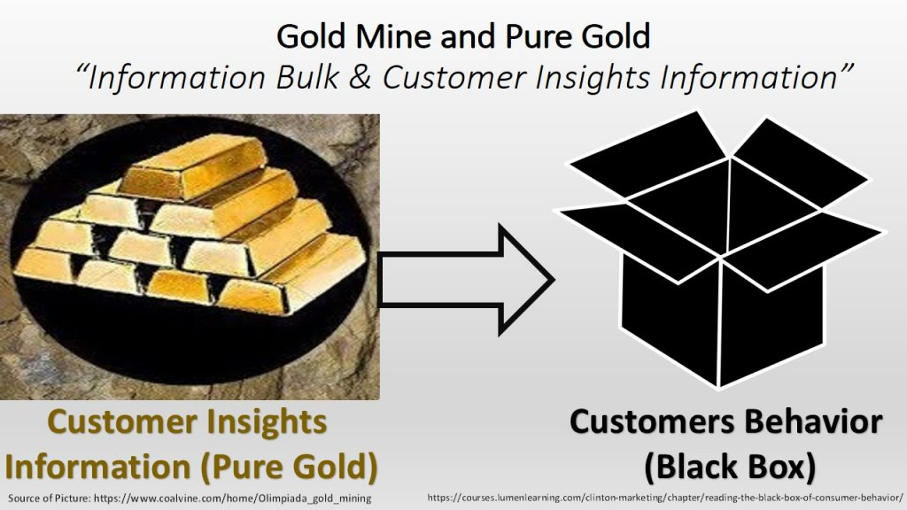 Marketers must turn customer purchasing behavior information to customers insights to know why customers behave in this manner (customers black box).