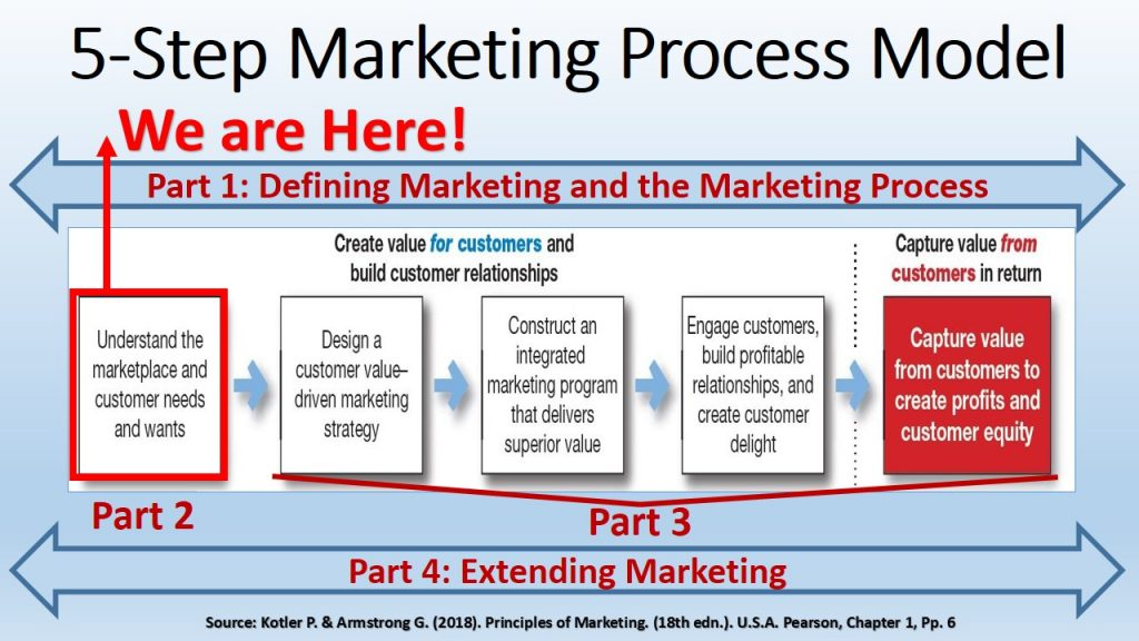 Customers Purchasing Behavior is the primary concern for marketers in order to achieve step 1 in the marketing process: Understand the market place and customer needs and wants.