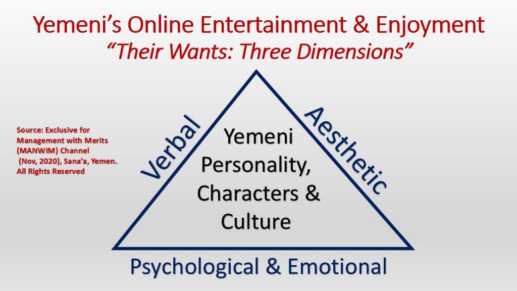 Three dimensions represent Yemenis preferred online entertainment content.