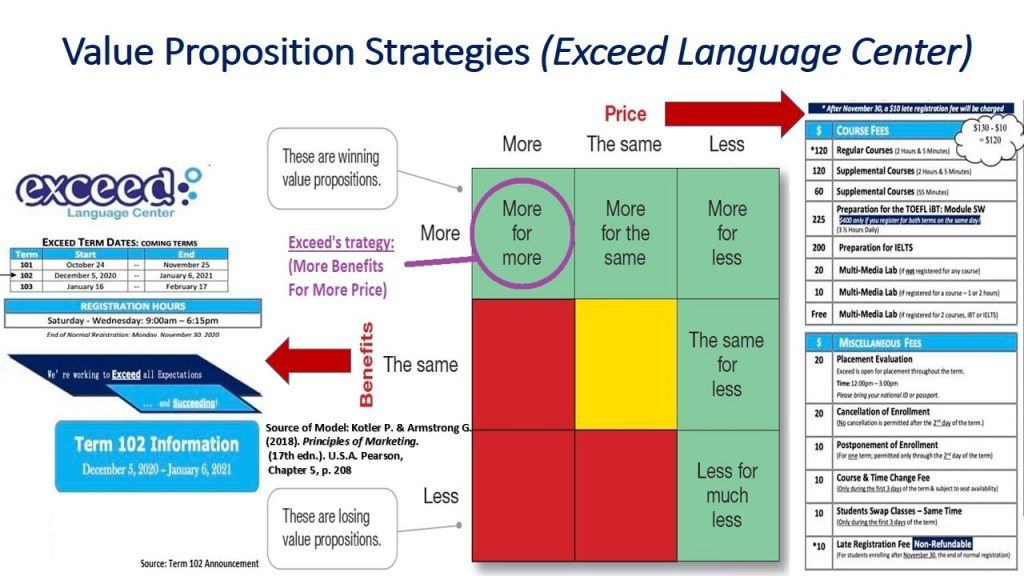 Marketing strategy and products of Exceed, with respect to value proposition, is More for More, which means more benefits for more price.