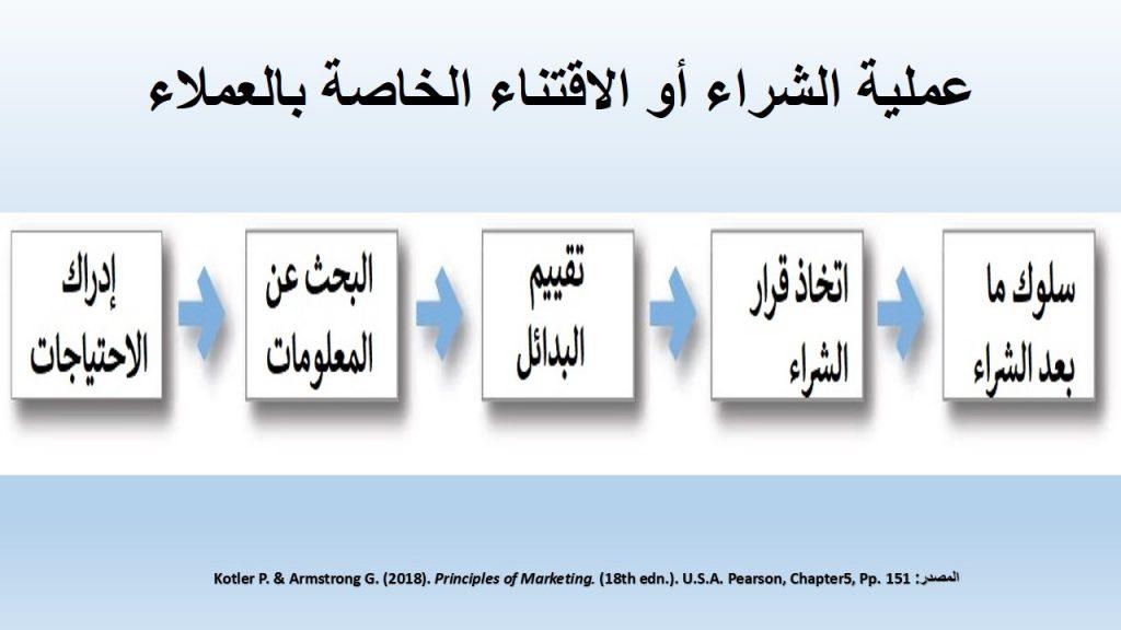 اتخاذ القرار بالشراء و الاستهلاك هو جزء من عملية معقدة تُسَمَّى عملية الشراء او الاستهلاك