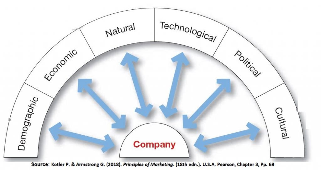 Macro environmental forces are the external environmental areas that the company can't control.