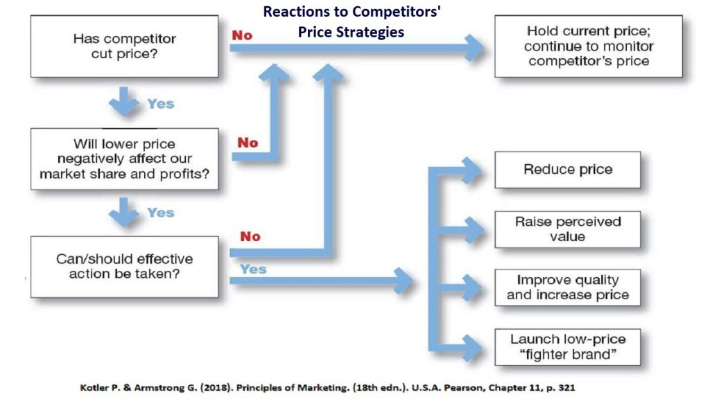 Competitors pricing strategies are one of the important determinants of price adjustment strategies.