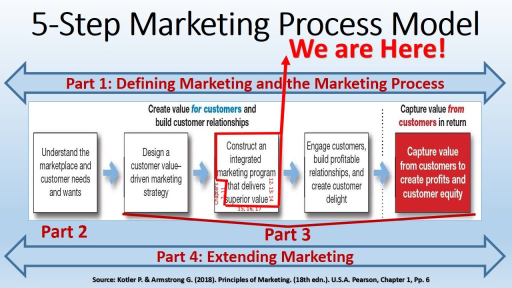Distribution Logistics & Promotion are the focus areas of chapters 12, 13 & 14 in Marketing 2018 Book by Kotler & Armstrong.