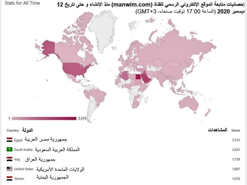قوة التوزيع في قناة الإدارة عن جدارة تظهر في هذه الخارطة التي توضح أماكن مشاهدات هذا الموقع ، و التي تتعدد بين عدة دول عربية و أجنبية، بما فيها الجمهورية اليمنية، موطن القناة و مكان بثها و انتمائها