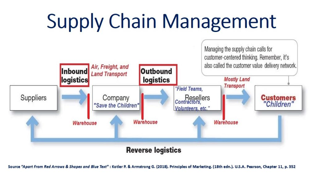 Companies work within a supply chain, including Distribution Logistics & Promotion , that delivery value to customers, so the name of the chain in marketing is the value delivery network that must be carefully managed.