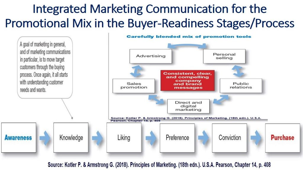 Effective Distribution (Logistics) and Promotion , using integrated marketing communication for the promotional mix, helps companies move the customers through the buyer-readiness states until they get customers purchases and build customers relationships.
