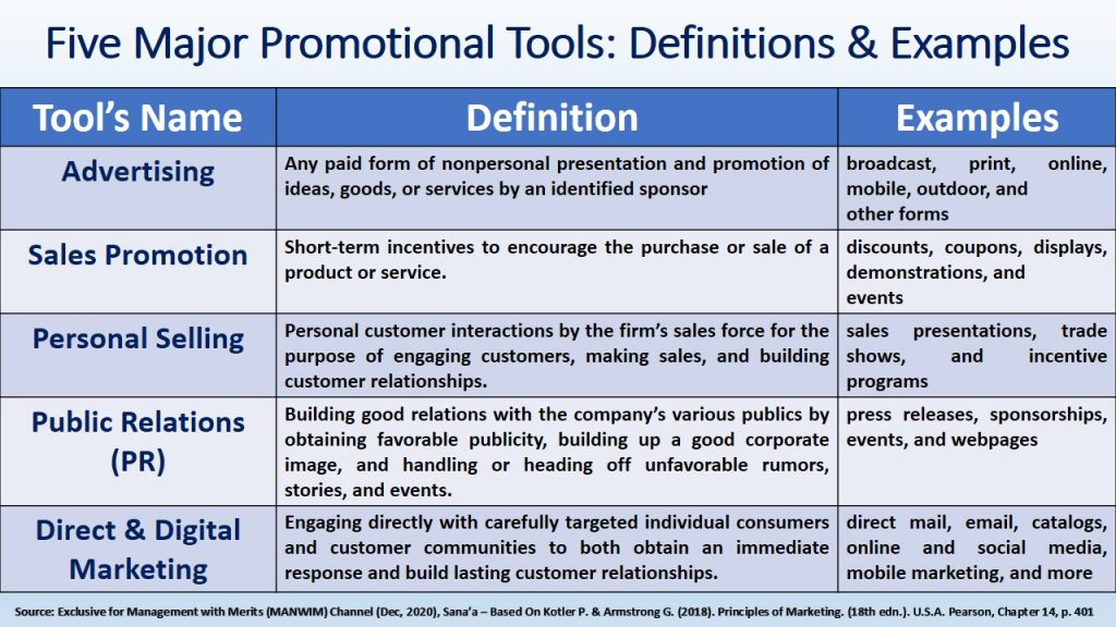 This table provides definitions and examples for the most popular promotional mix tools or strategies, which are advertising , sales promotion , personal selling , public relations (PR) , and Direct & Digital Marketing .