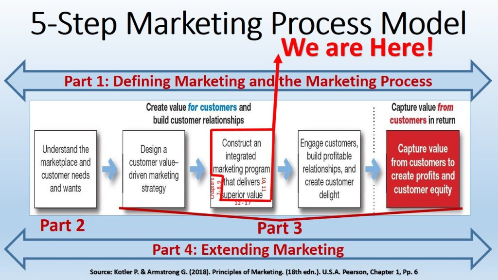 Chapters 10 & 11 in Part 3 of Marketing 2018 Book Focus on Pricing in Marketing