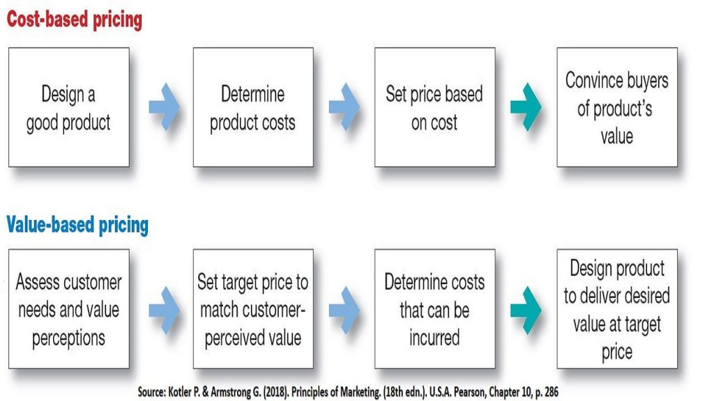 Pricing at marketing follows either cost-based approach or value-based approach.