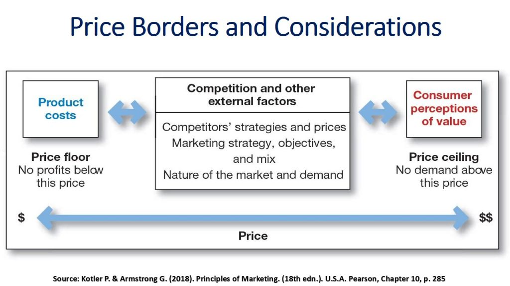 Pricing at marketing should be within two limits or borders: costs and customers perceived value, and the decided price depends on various factors and considerations.
