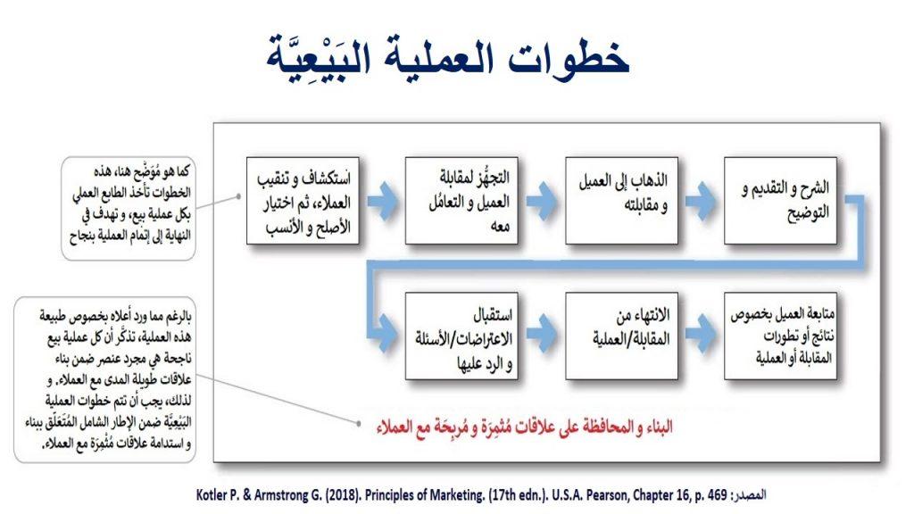 العملية البيعية، كما يتضح في خطواتها و أهدافها  في هذا الشكل، هي الذراع الشخصي و الإنساني و التواصلي المباشر مع العملاء بالنسبة للشركة بشكل عام و مزيج الترويجي التسويقي بشكل خاص
