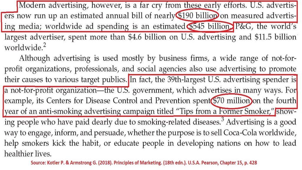 Companies spend billions of dollars on advertising.