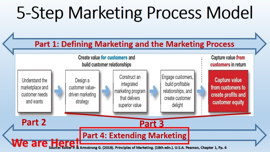 Part 4 (Extending Marketing) in Marketing 2018 Book (Kotler & Armstrong, 17th Edn) discusses competitive, global, and sustainable Marketing.
