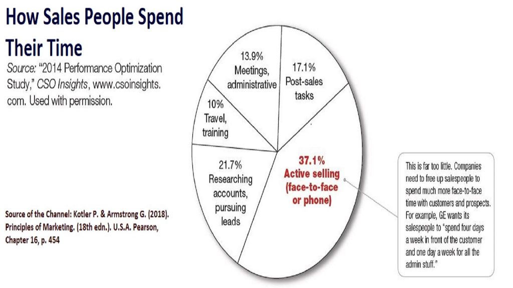 Sales people perform several tasks and duties, other than selling.