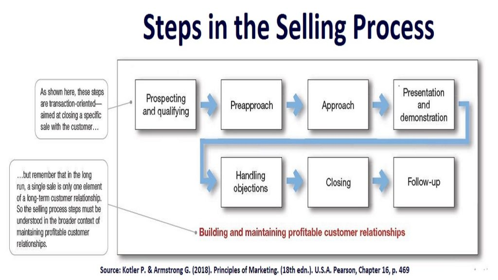 Despite that this figure shows the selling process as a task-oriented procedure, it must be noted that the long-term objective of sales transactions is to build and maintain strong relations with customers.