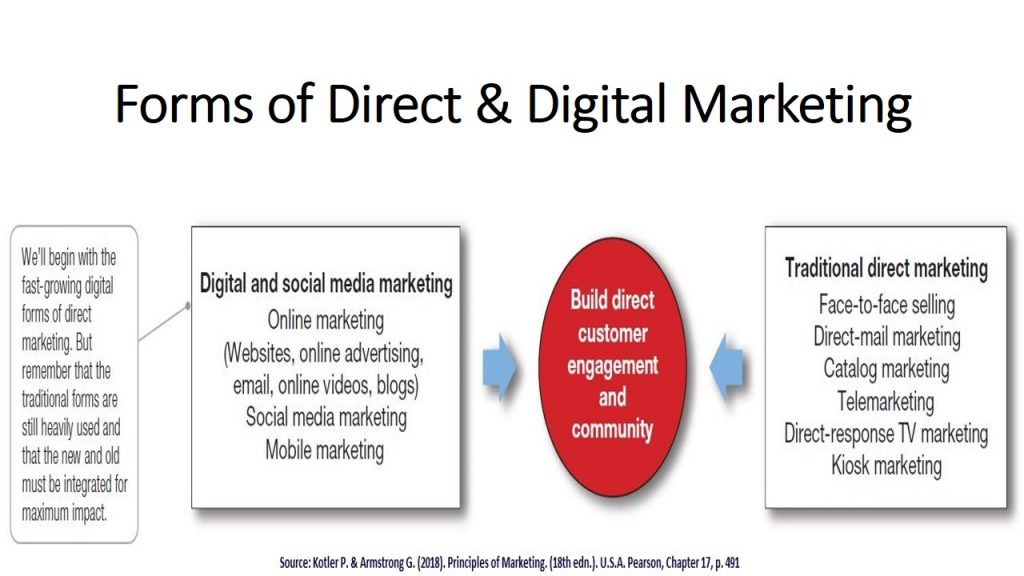 Direct and Digital Marketing Tool has both traditional and modern digital approaches within the promotional mix tools .
