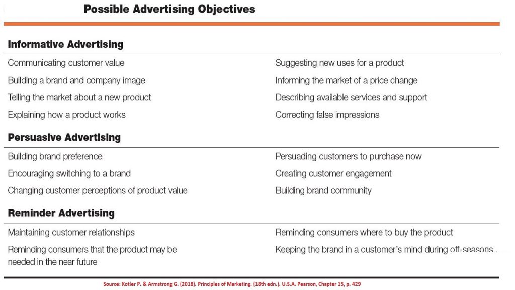 Communication objectives of advertisements include informing, persuading, and reminding customers about the offering and its value.
